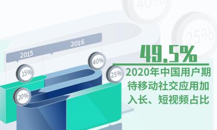 移动社交行业数据分析:2020年中国49.5%用户期待移动社交应用加入长、短视频
