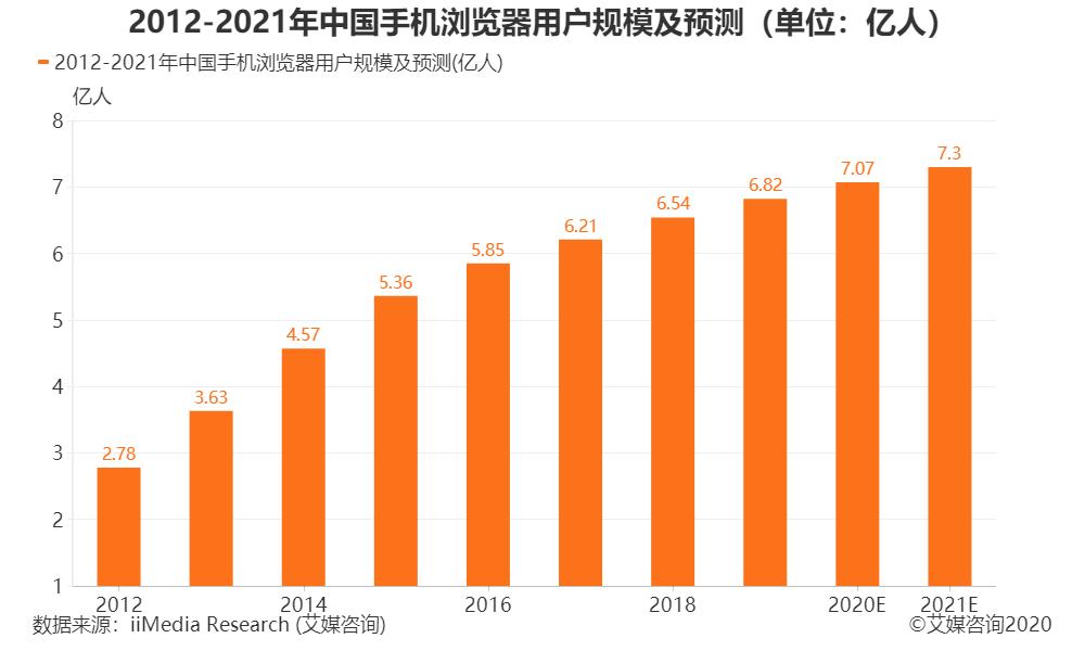 2012-2021年中国手机浏览器用户规模及预测(单位:亿人)