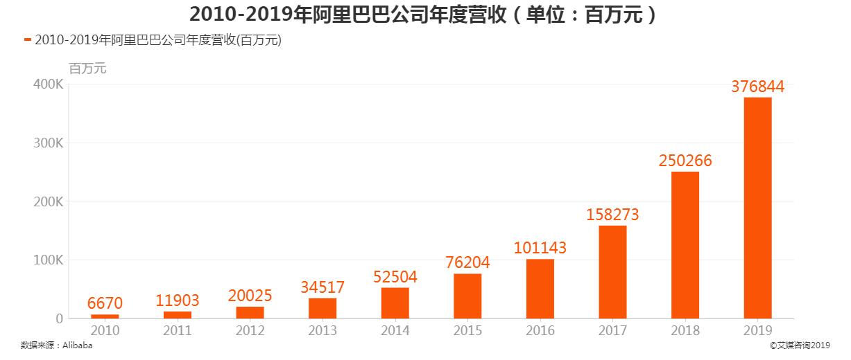 2010-2019年阿里巴巴公司年度营收
