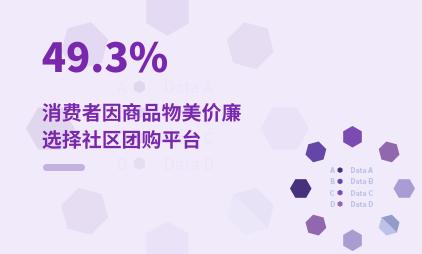 社区团购行业数据分析:2020年49.3%消费者因商品物美价廉选择社区团购平台