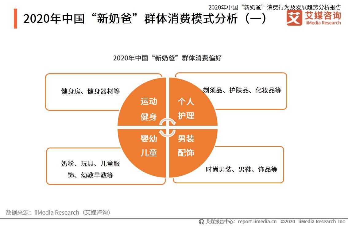 """2020年中国""""新奶爸""""群体消费模式分析"""