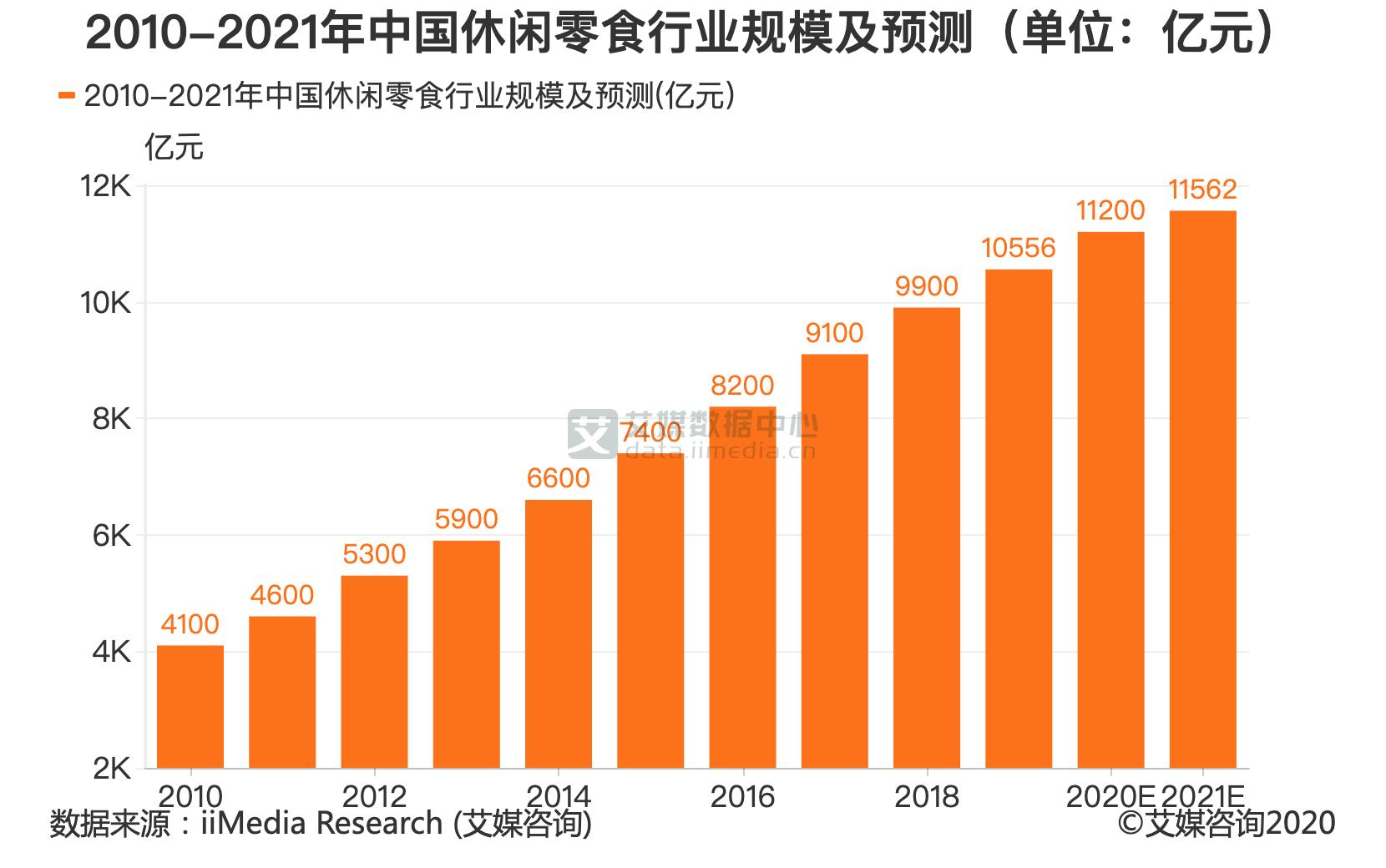 2010-2021年中国休闲零食行业规模及预测(单位:亿元)