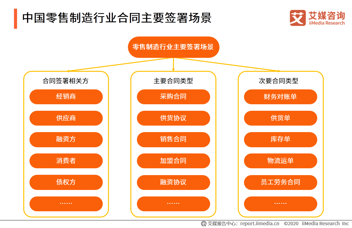 中国零售制造行业合同主要签署场景