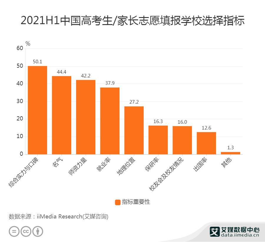 2021H1中国50.1%高考生选学校考虑综合实力与口碑