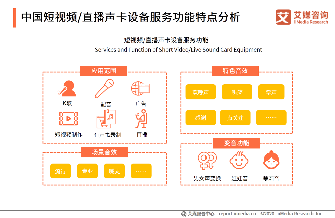 中国短视频/直播声卡设备服务功能特点分析