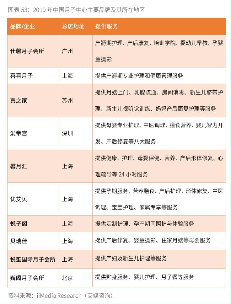 2019年中国月子中心主要品牌及其所在地区