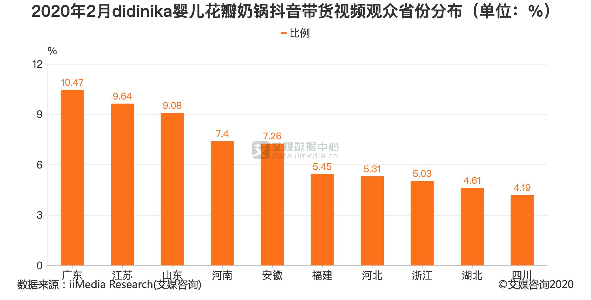 2020年2月didinika婴儿花瓣奶锅抖音带货视频观众省份分布(单位:%)