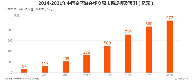 2014-2021年中国亲子游在线交易市场规模及预测