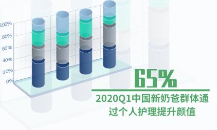 新奶爸群体数据分析:2020Q1中国65%新奶爸群体通过个人护理提升颜值