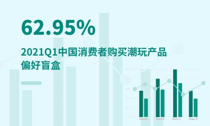 潮玩行业数据分析:2021Q1中国62.95%消费者购买潮玩产品偏好盲盒