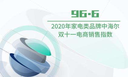 电商行业数据分析:2020年家电类品牌中海尔双十一电商销售指数为96.6