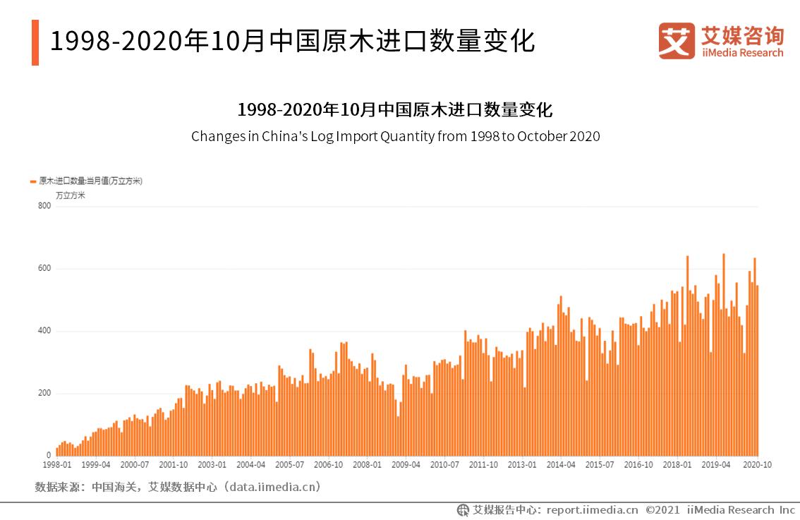 1998-2020年10月中国原木进口数量变化