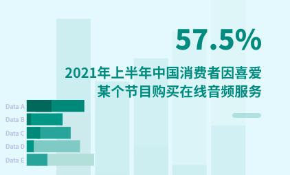 在线音频数据分析:2021年上半年中国57.5%消费者因喜爱某个节目购买在线音频服务