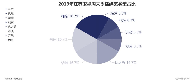 2019年江苏卫视周末季播综艺类型占比