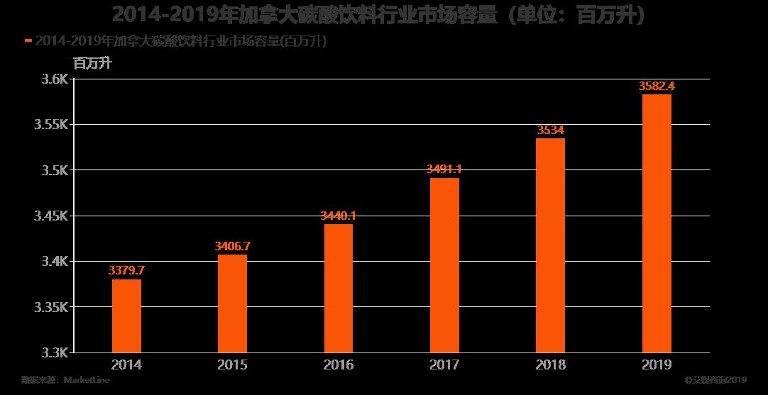 2014-2019年加拿大碳酸饮料行业市场容量(单位:百万升)
