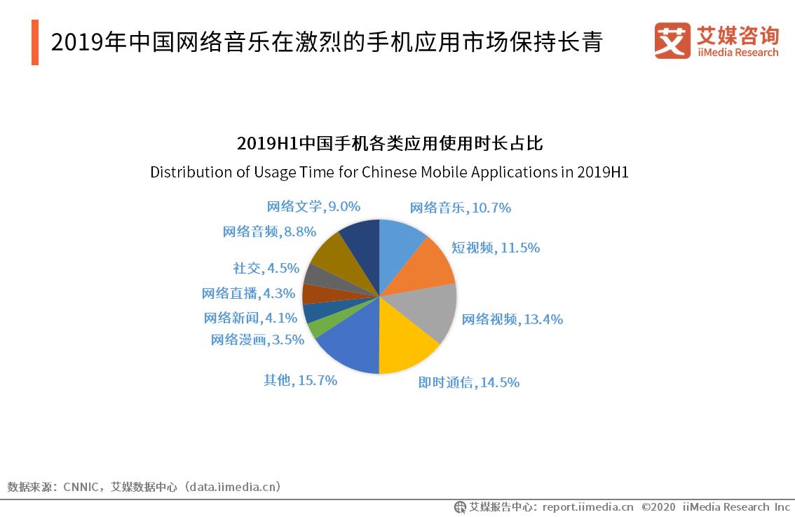 2019年中国网络音乐在激烈的手机应用市场保持长青