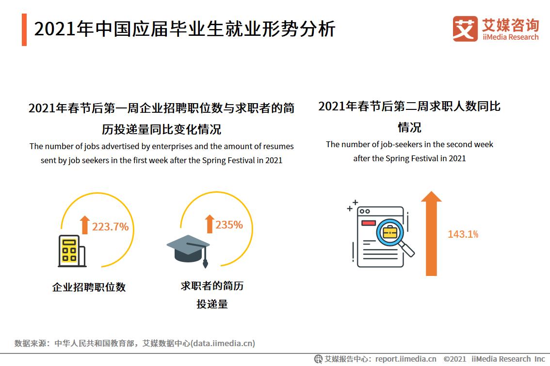 2021年中国应届毕业生就业形势分析