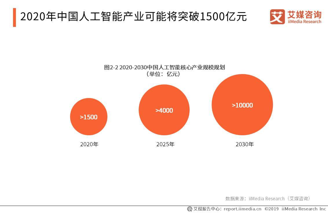 2020年中国人工智能核心产业规模将突破1500亿元
