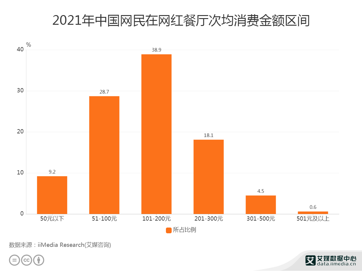 38.9%网民在网红餐厅次均消费金额为101-200元