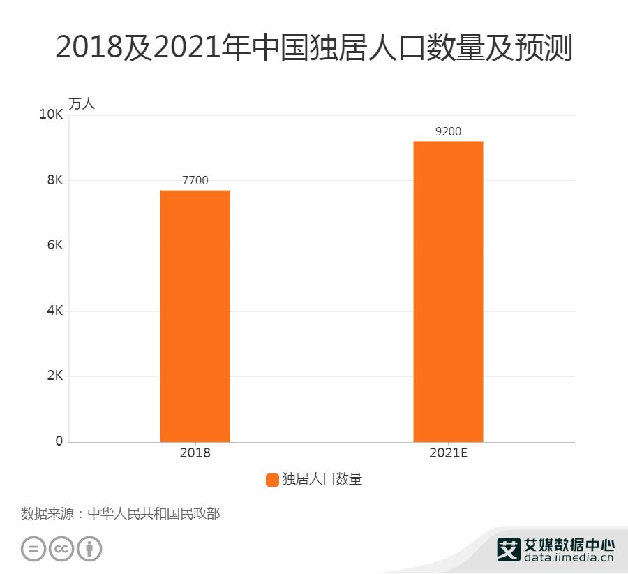 2021年中国独居人口数量将达9200万人