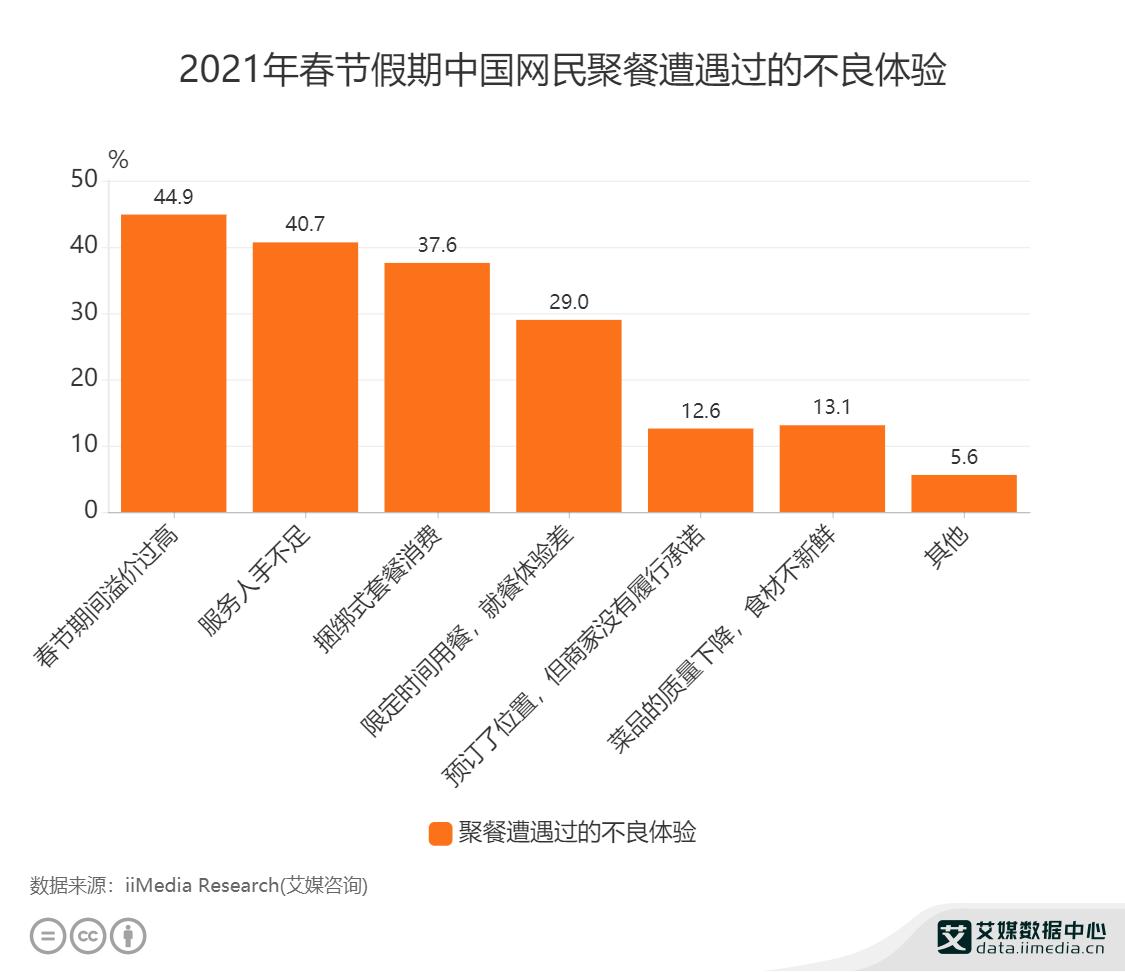 2021年春节假期中国网民聚餐遭遇过的不良体验