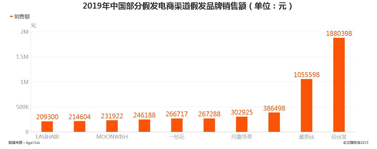 2019年中国部分假发电商渠道假发品牌销售额