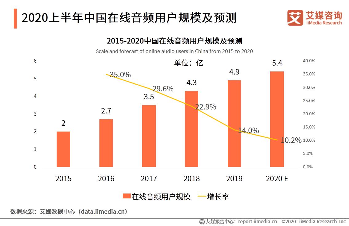 2020上半年中国在线音频用户规模及预测