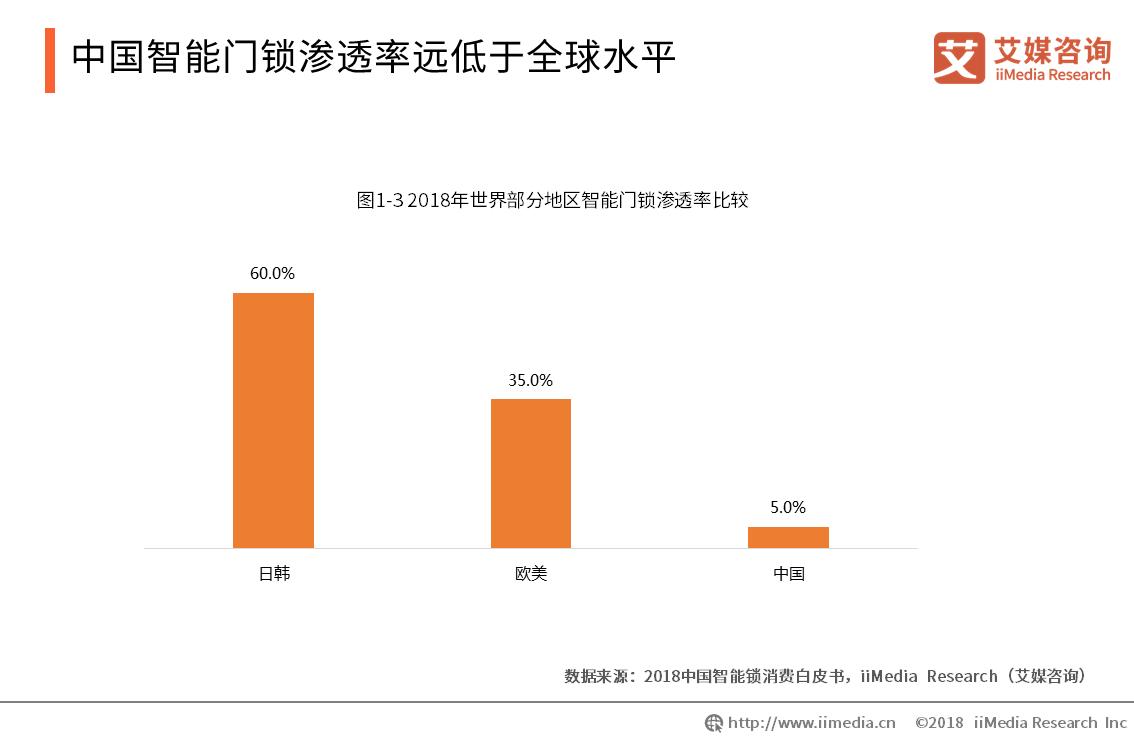 中国智能门锁渗透率远低于全球水平