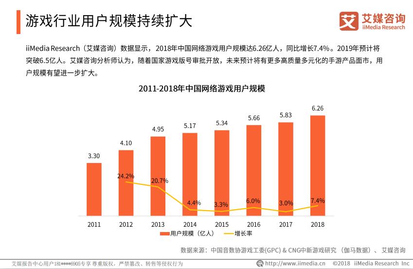 2011—2018年中国网络游戏用户规模