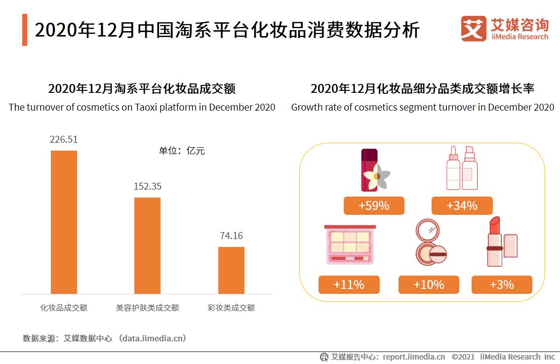 2020年12月中国淘系平台化妆品消费数据分析