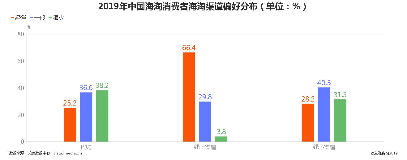 2019年中国海淘消费者海淘渠道偏好分布