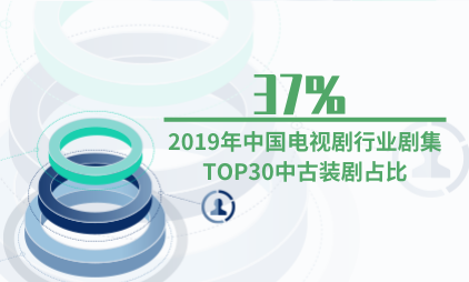 电视剧行业数据分析:2019年中国电视剧行业剧集TOP30中古装剧占比37%