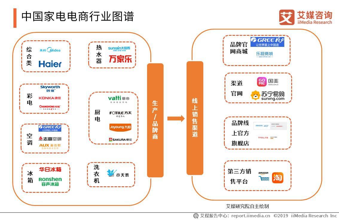 中国家电电商行业图谱