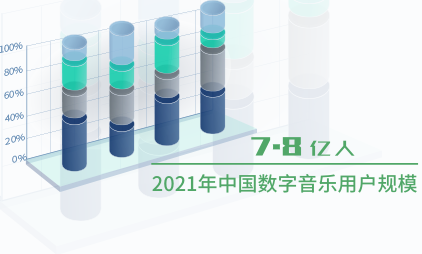 音乐行业数据分析:2021年中国数字音乐用户规模将达到7.8亿人