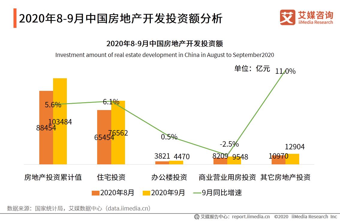 2020年8-9月中国房地产开发投资额分析