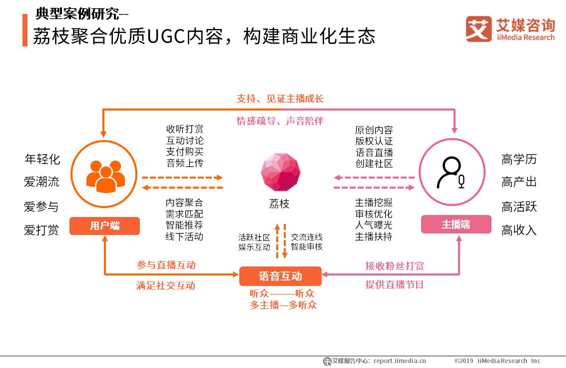 荔枝聚合优质UGC内容,构建商业化生态