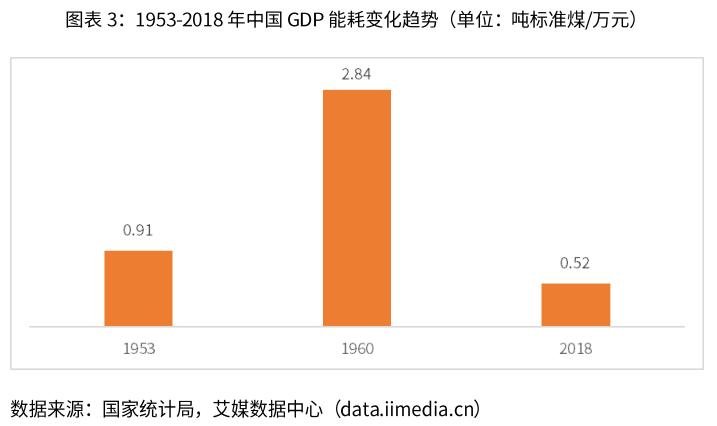 中国GDP能耗变化趋势-艾媒咨询