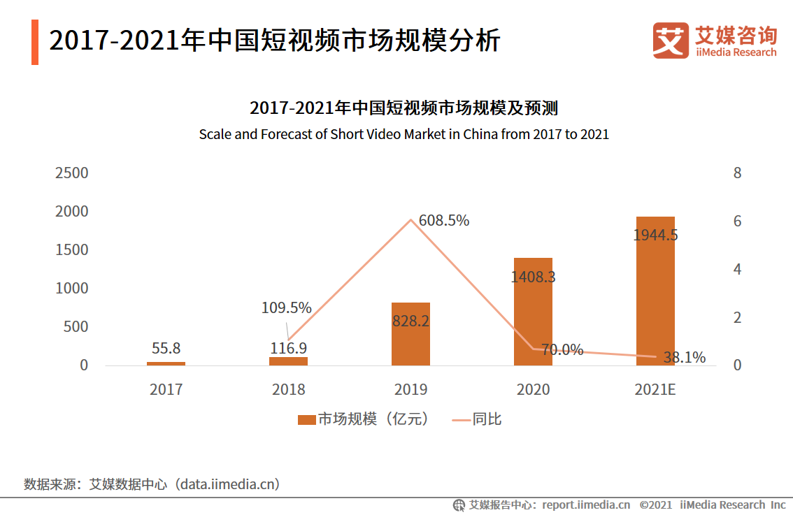 2017-2021年中国短视频市场规模分析