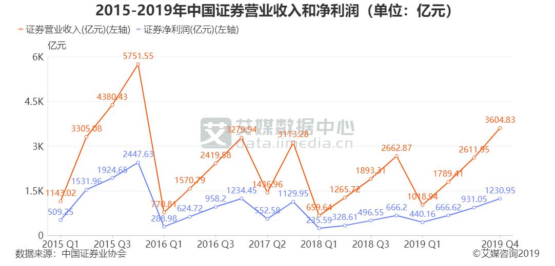 2015-2019年中国证券营业收入和净利润(单位:亿元)