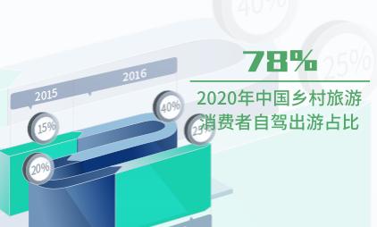 旅游行业数据分析:2020年中国乡村旅游消费者自驾出游占比为78%
