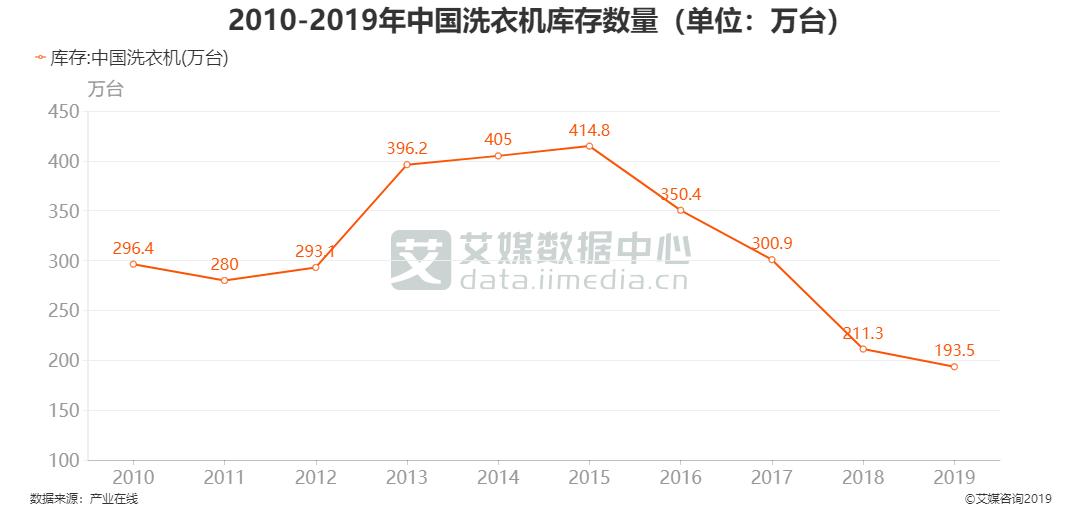 2010-2019年中国洗衣机库存数量(单位:万台)