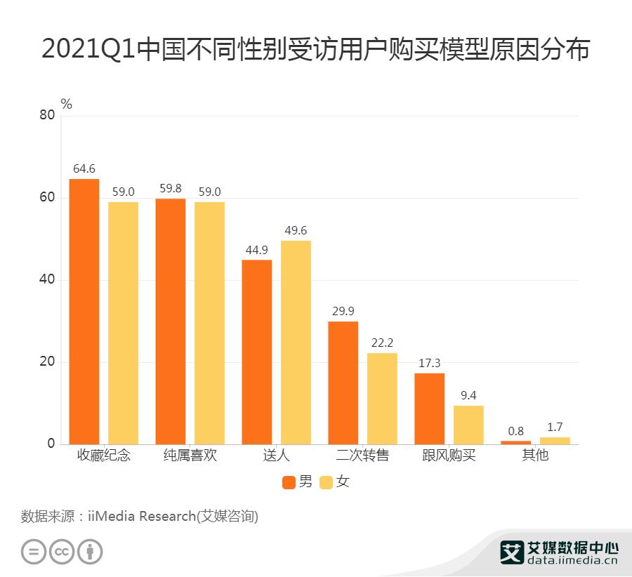 2021Q1中国59.8%男性用户购买模型纯属是因为喜欢