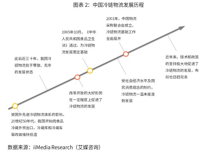 中国冷链物流发展历程-艾媒咨询