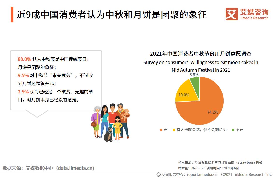 近9成中国消费者认为中秋和月饼是团聚的象征