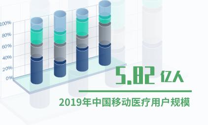 移动医疗行业数据分析:2019年中国移动医疗用户规模将达5.82亿人