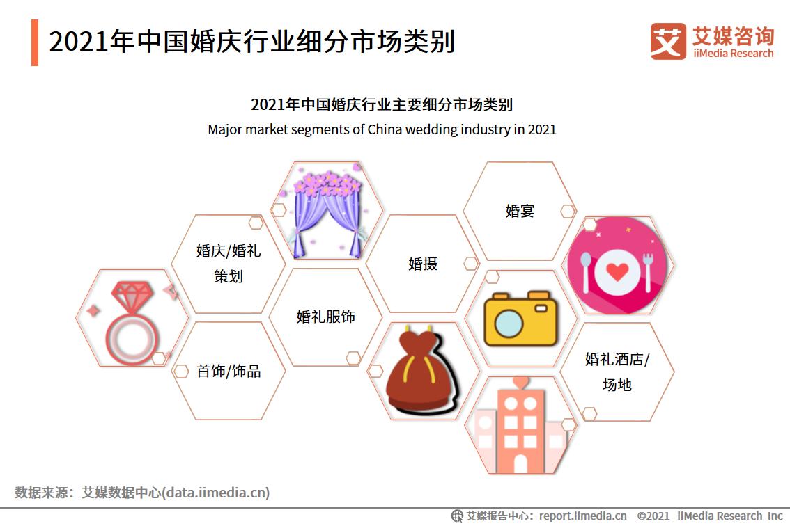 2021年中国婚庆行业细分市场类别