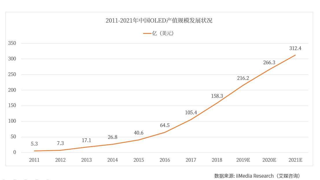 中消协:OLED屏在电子显示产品中整体较好 OLED产业现状剖析与投资前景分析