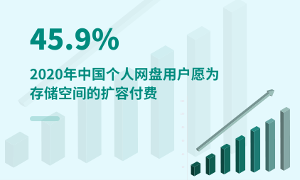 网盘行业数据分析:2020年中国45.9%个人网盘用户愿为存储空间的扩容付费
