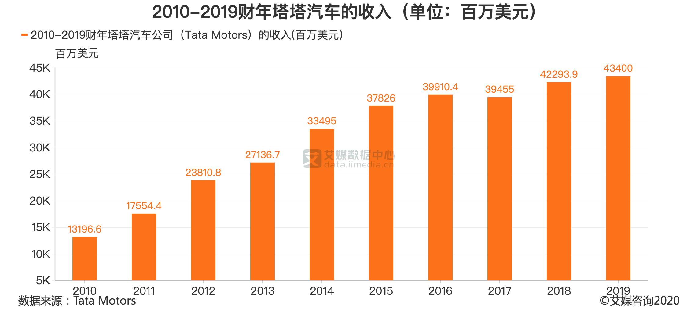 2010-2019财年塔塔汽车的收入(单位:百万美元)