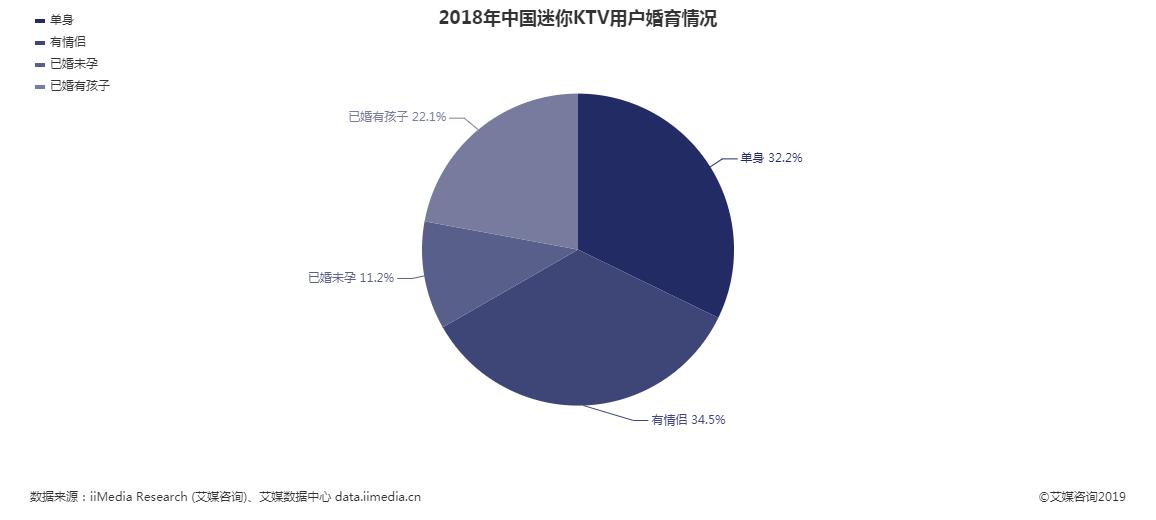 2018年中国迷你KTV用户婚育情况分布